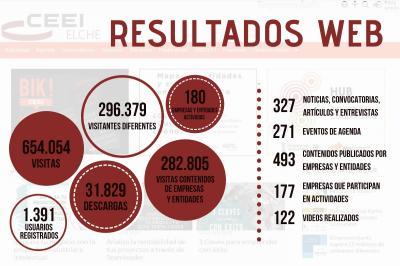 El canal CEEI Elche recibe más de 650.000 visitas en 2018