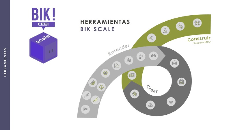 Fase Crear - 2 Herramienta Valoración Matriz - BIKSCALE