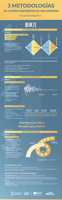 3 Nuevas metodologías BIK para empresas y emprendedores (Portada)