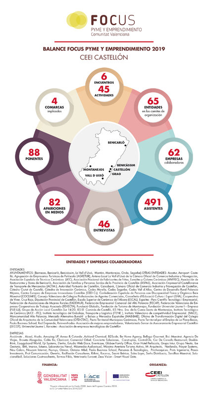 Balance Focus Pyme y Emprendimiento 2019 CEEI Castellón