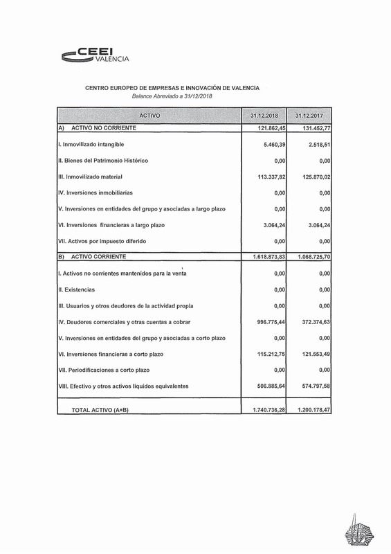 Cuentas Anuales CEEI VLC 2018