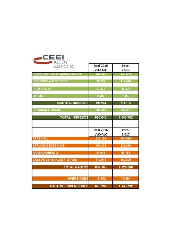 Presupuesto CEEI VLC 2017