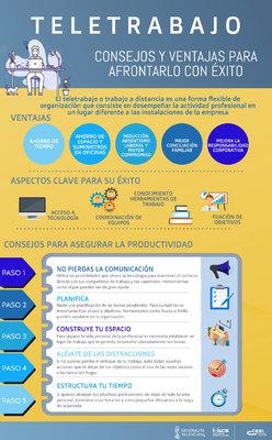 teletrabajo infografia