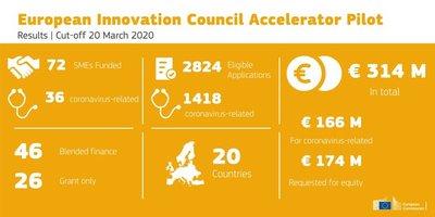4 proyectos españoles recibirán más de 7M€ de financiación